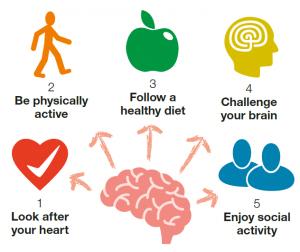 reduce risk of Alzheimer's